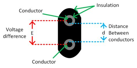 Conductors and Insulators Definition and Examples
