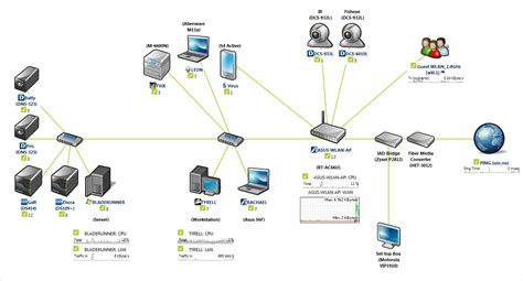 Want to make a network map of your home setup with real