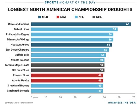 The longest championship droughts in North American pro