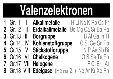 Chemie   LernPlakate WissensPoster Periodensystem
