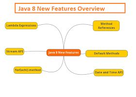 How to Convert java