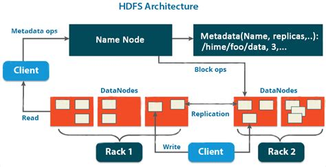 Hadoop Architechture – What It Is And How It Is Important