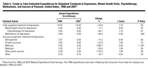 National Trends in the Treatment for Depression From 1998
